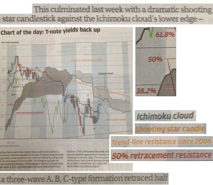 The South China Morning Business Post's Chart du Jour (about Treasury Bond yields) goes into Ultimate Extreme Technical Analysis Voodoo. This time really is a parody, isn't it?
