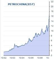 PetrochinaChart