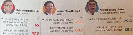 SCMP-PollingStas